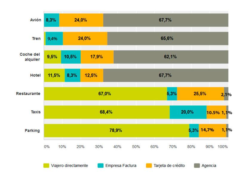Gráfico porcentaje de gastos en viajes corporativos
