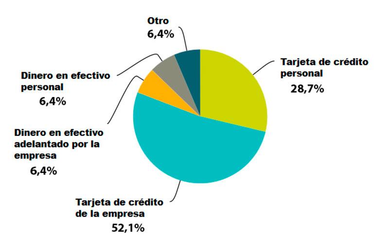 Gráfico porcentaje de gastos en viajes de empresa