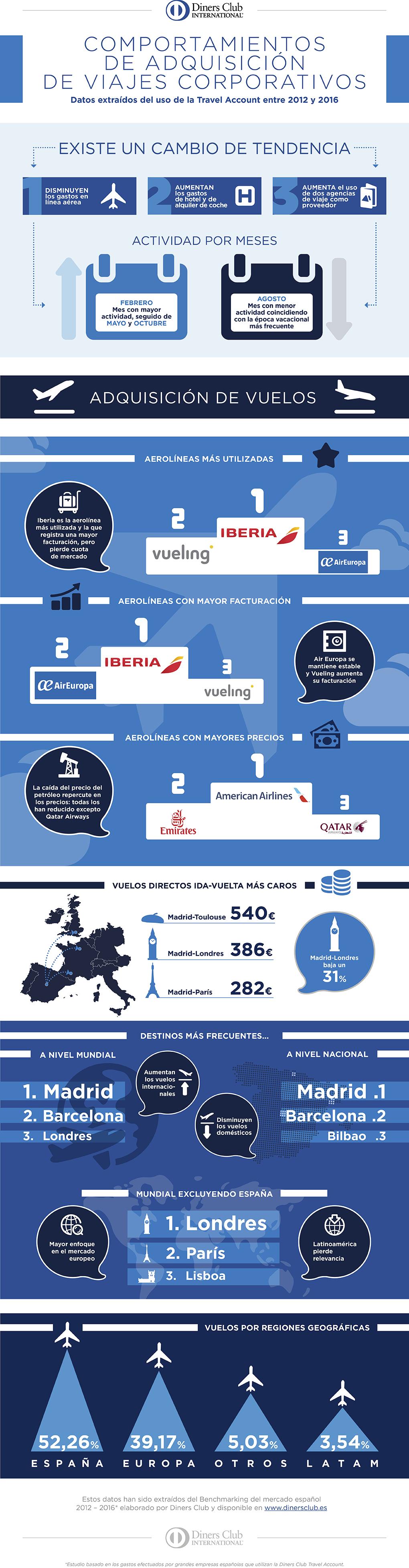 Infografia viajes corporativos