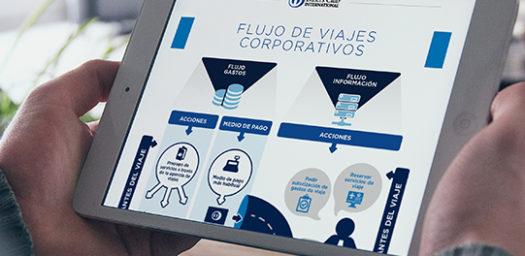 Infografía flujo de viajes corporativos